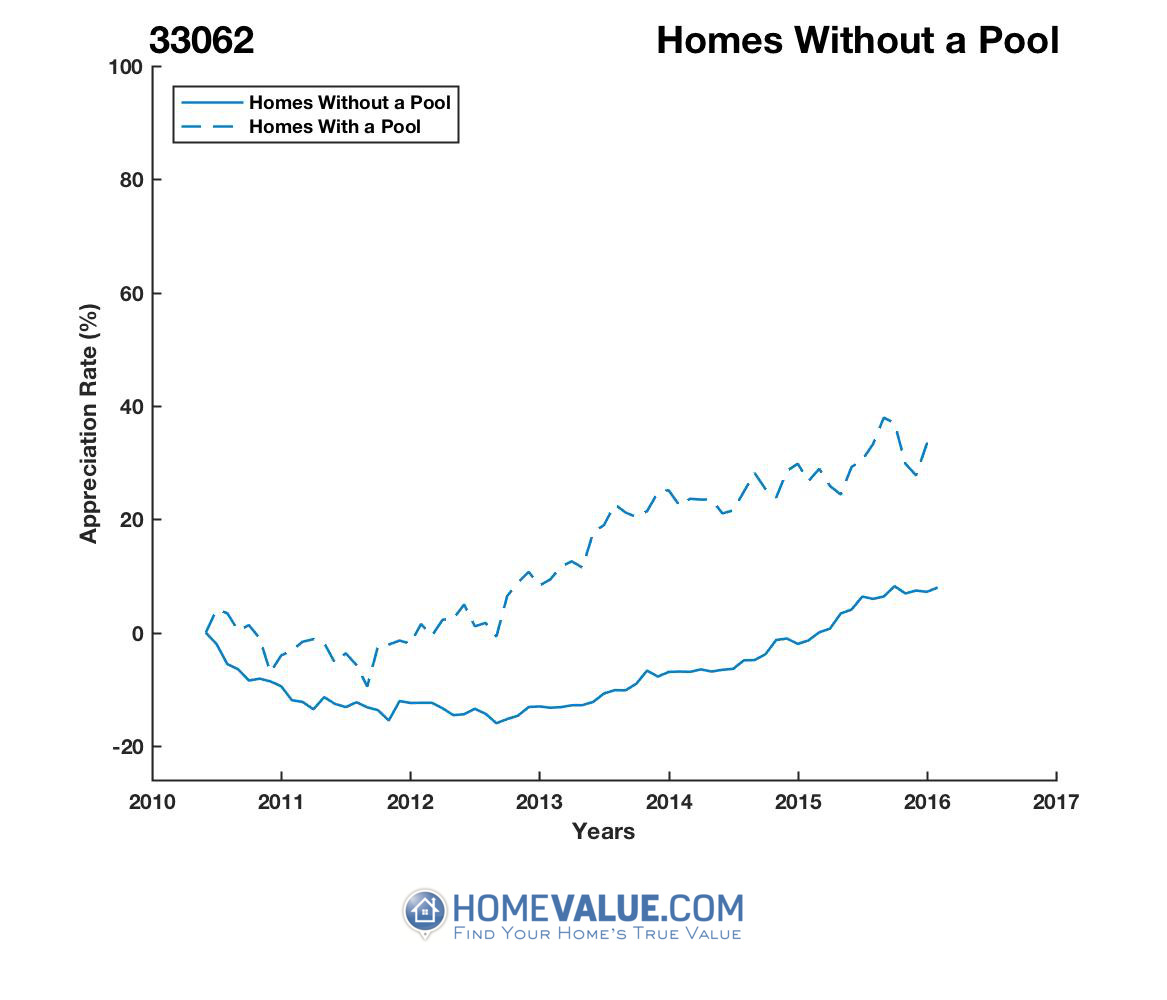Homes Without A Pool Homes have appreciated 22% faster since 09/15/2013.