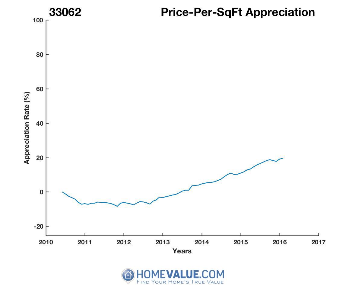 Average Price Per Sq.Ft. 33062