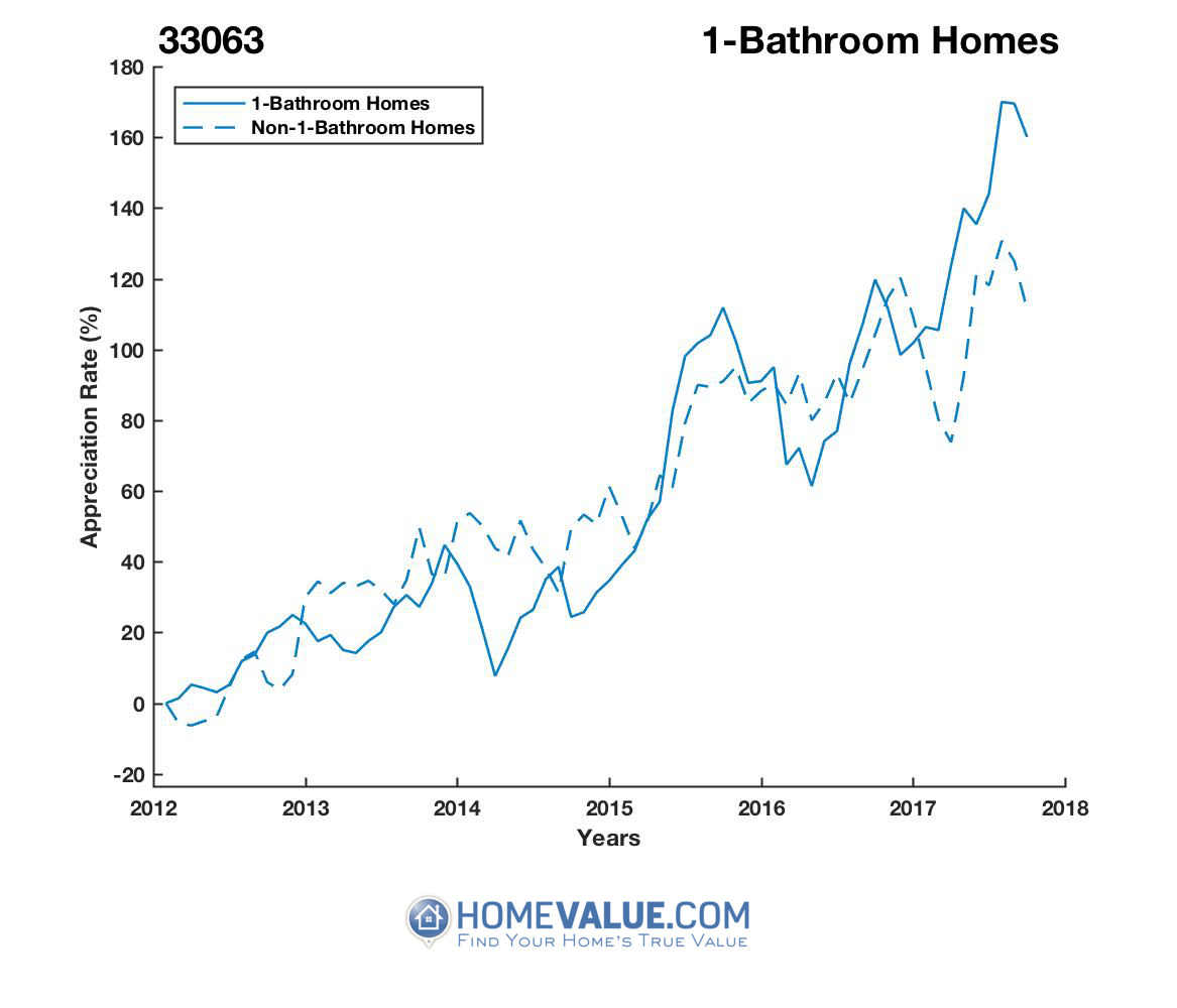 1 Bathroom Homes have appreciated 94% faster since 03/15/2014.