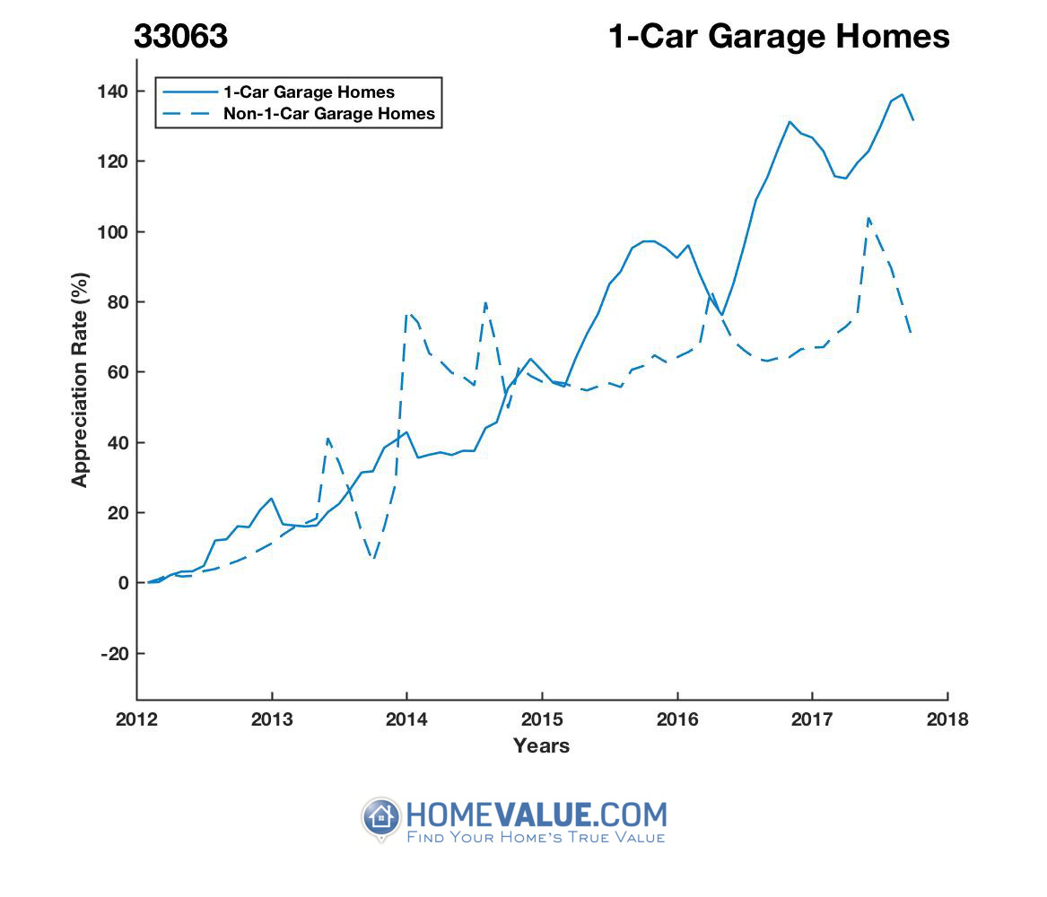 1 Car Garage Homes have appreciated 63% faster since 03/15/2014.
