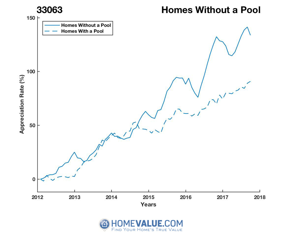 Homes Without A Pool Homes have appreciated 43% faster since 03/15/2012.
