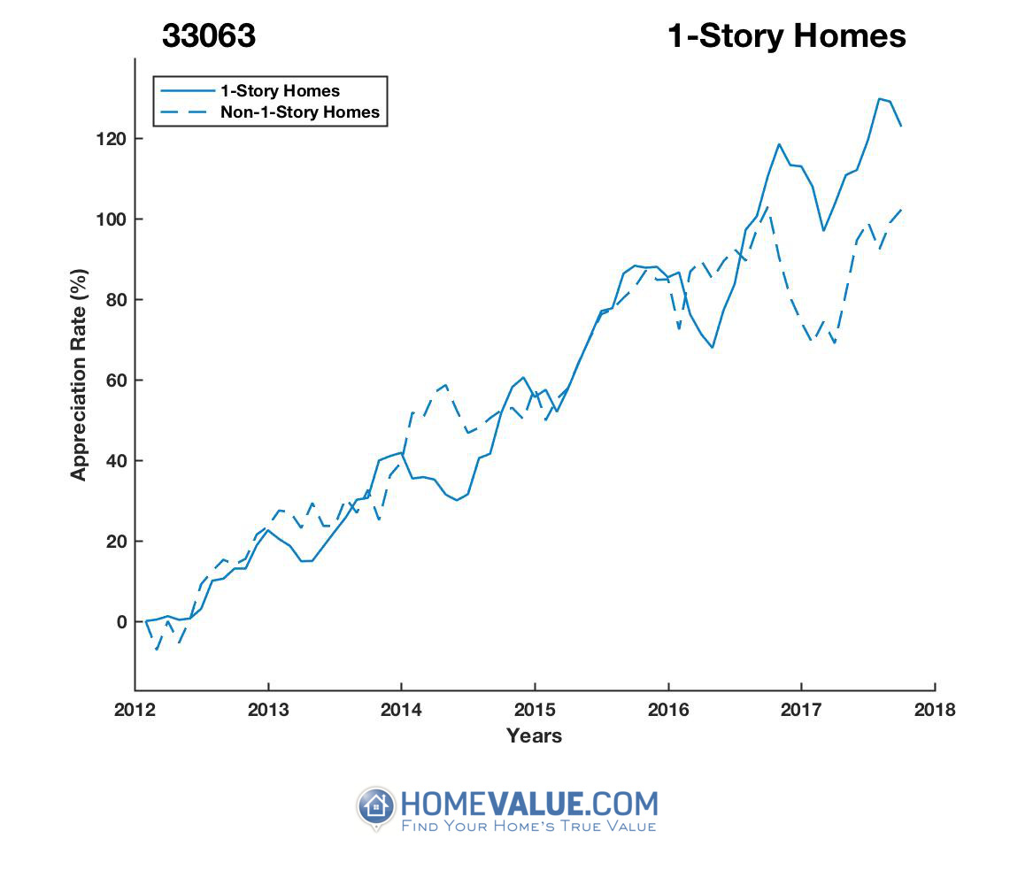 1 Story Homes have appreciated 36% faster since 03/15/2014.