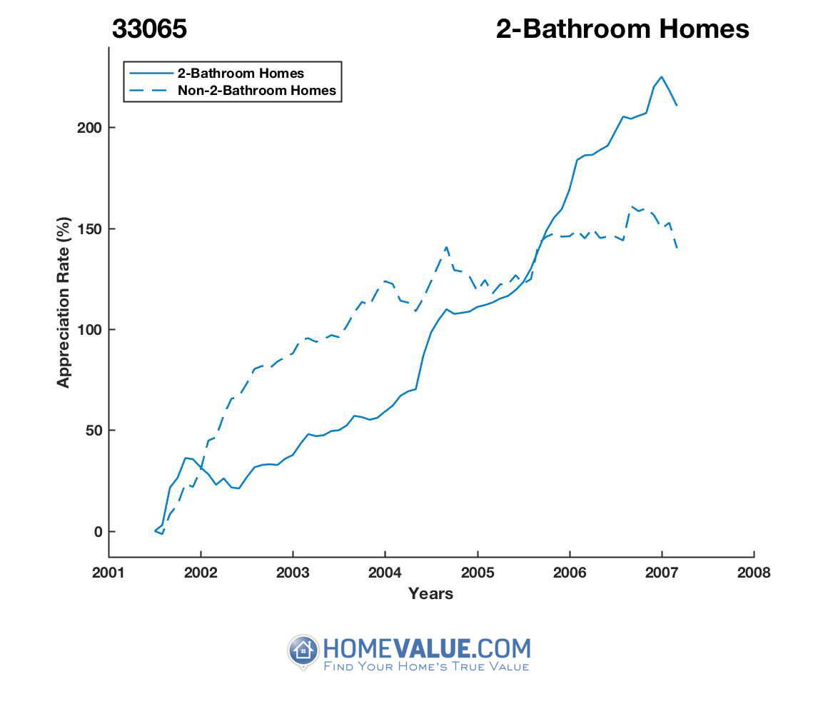 2 Bathrooms Homes have appreciated 84% faster since 03/15/2012.