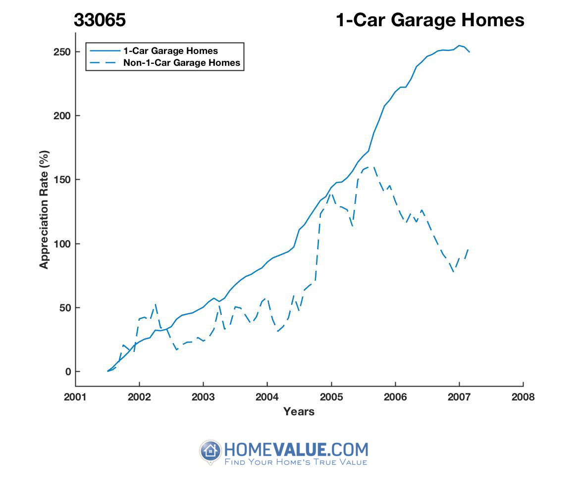 1 Car Garage Homes have appreciated 62% faster since 03/15/2015.