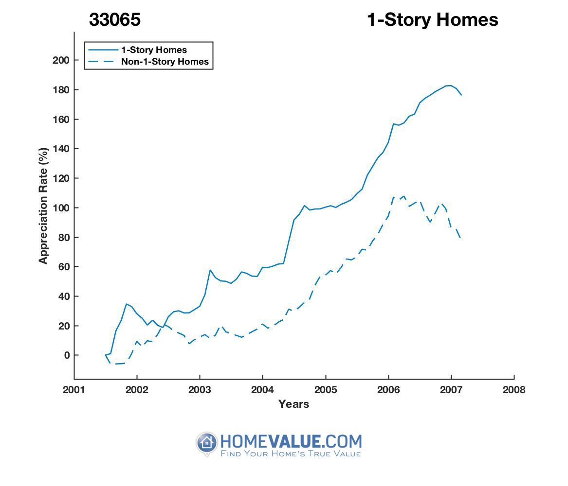 1 Story Homes have appreciated 2.8x faster since 03/15/2012.