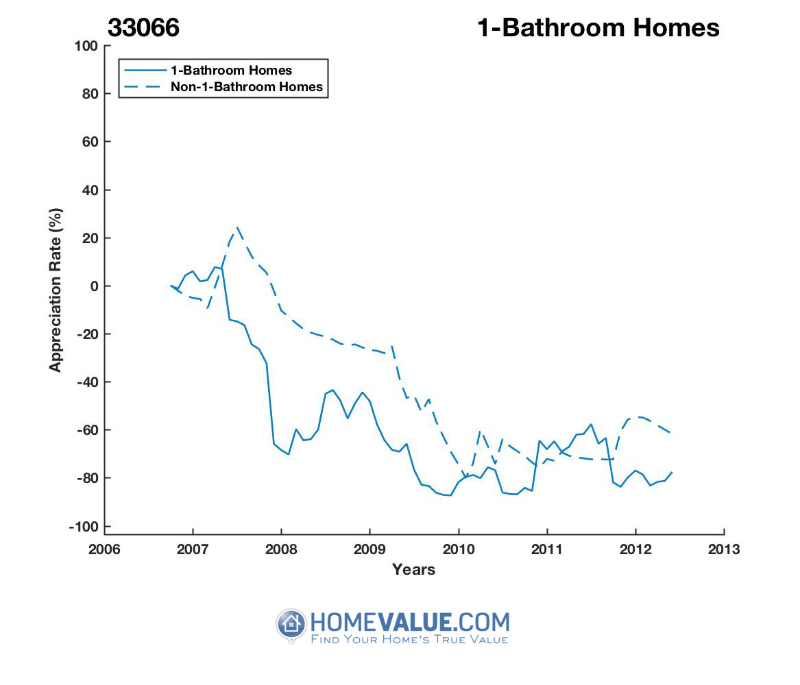 1 Bathroom Homes have appreciated 3.9x faster since 03/15/2012.