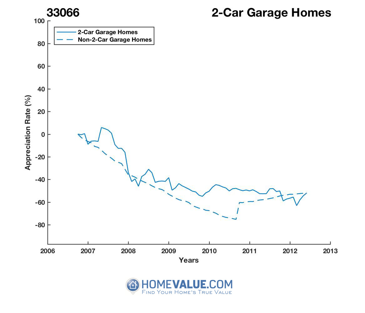 2 Car Garage Homes have appreciated 80% faster since 09/15/2013.