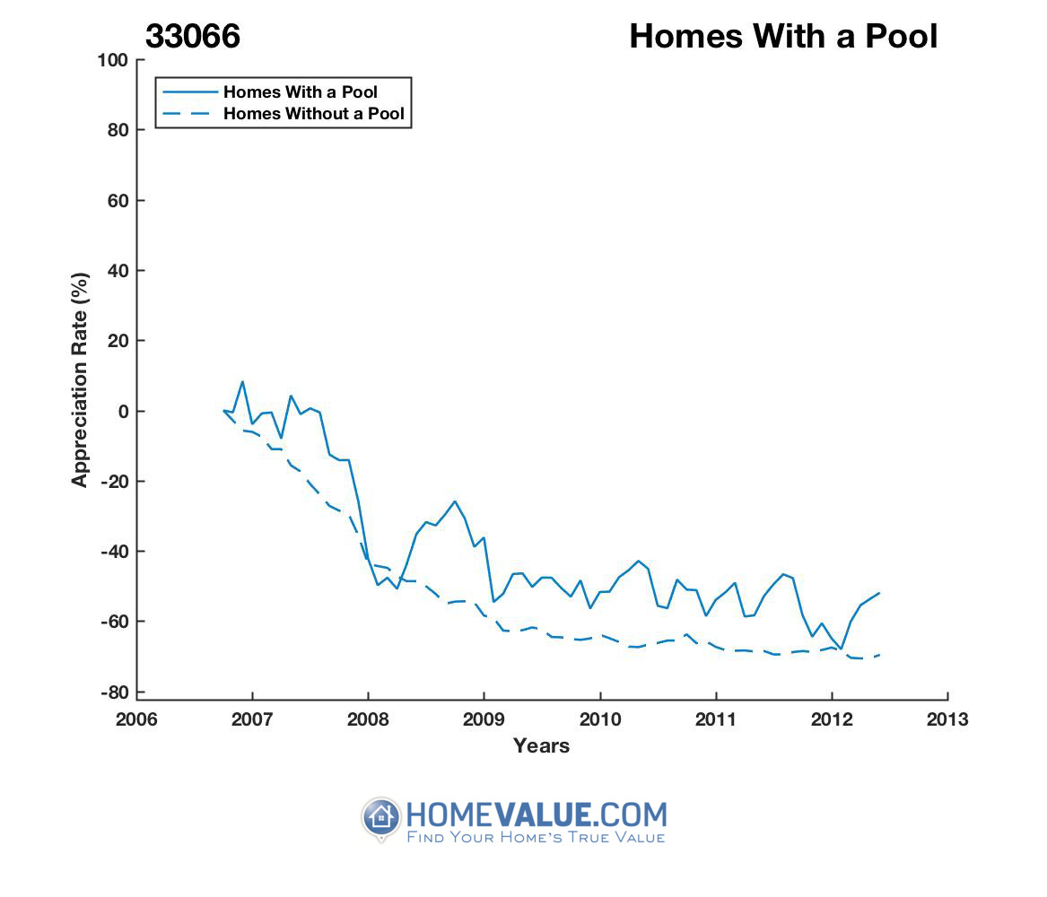 1 Homes With A Pool Homes have appreciated 73% faster since 09/15/2013.