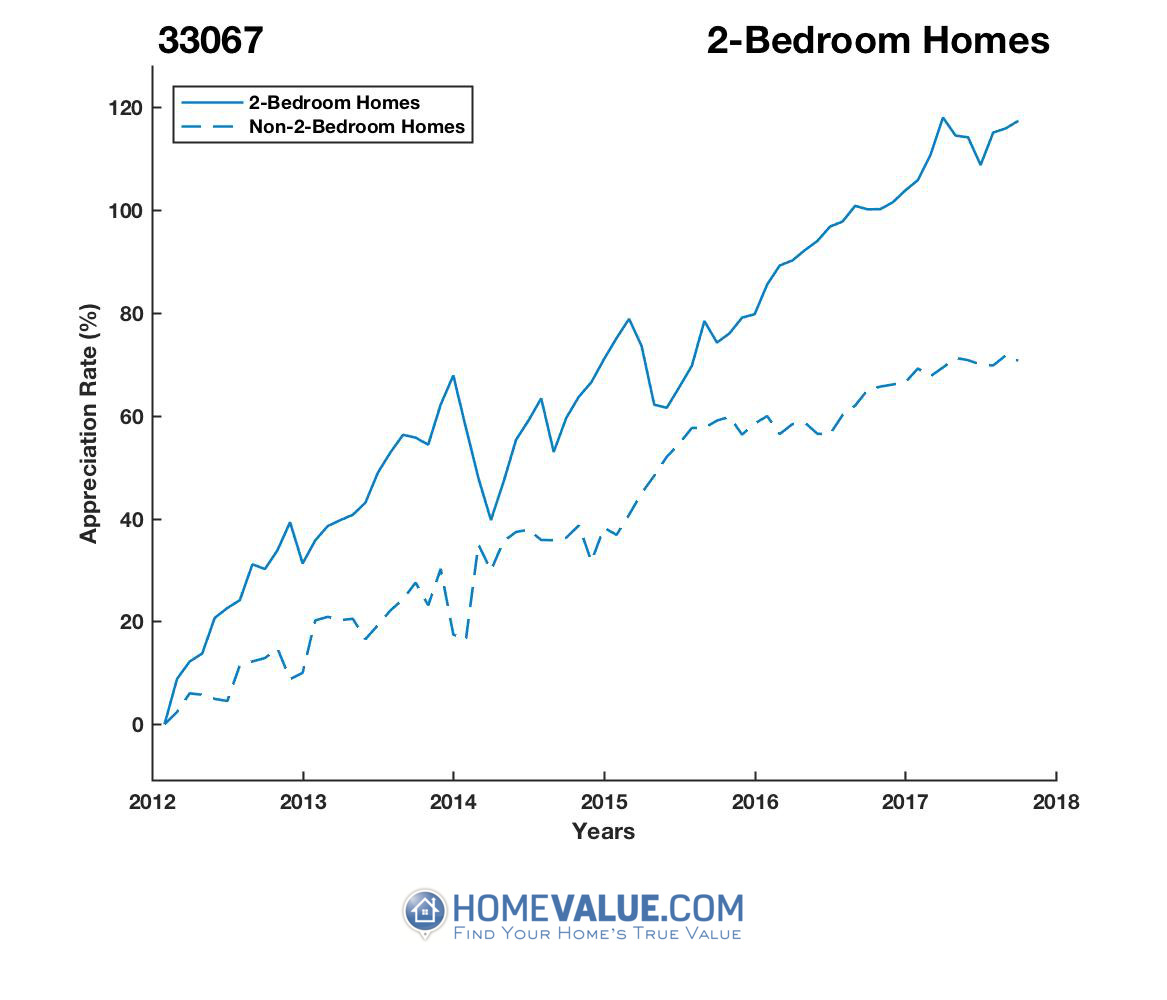 2 Bedrooms Homes have appreciated 34% faster since 03/15/2012.