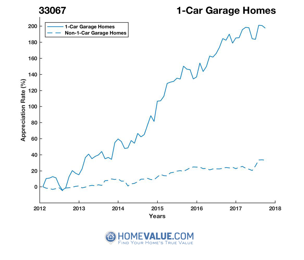 1 Car Garage Homes have appreciated 2.3x faster since 03/15/2012.
