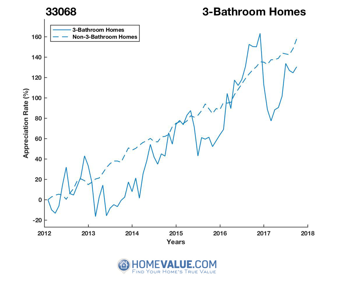 3 Bathrooms Homes have appreciated 43% faster since 09/15/2013.
