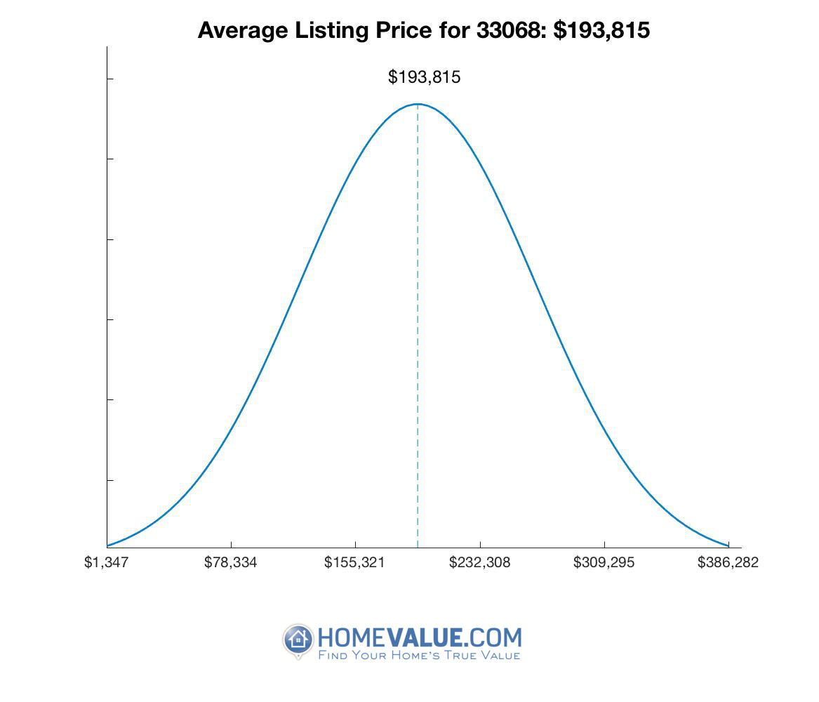 Average List Price 33068