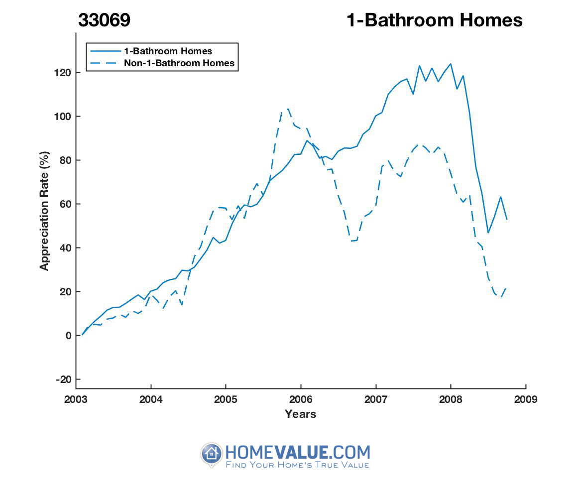 1 Bathroom Homes have appreciated 78% faster since 03/15/2015.