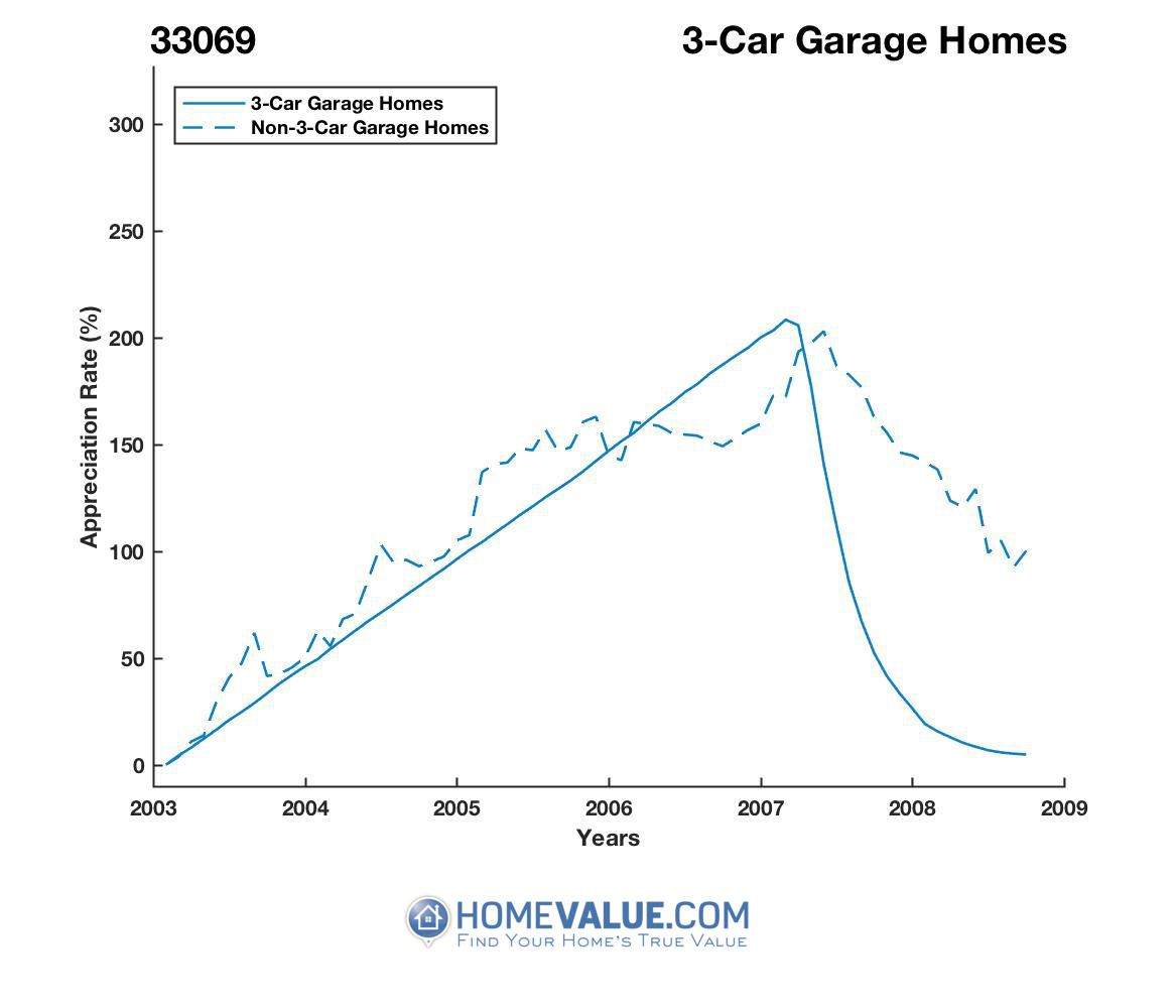3 Car Garage Homes have appreciated 7.5x faster since 03/15/2016.