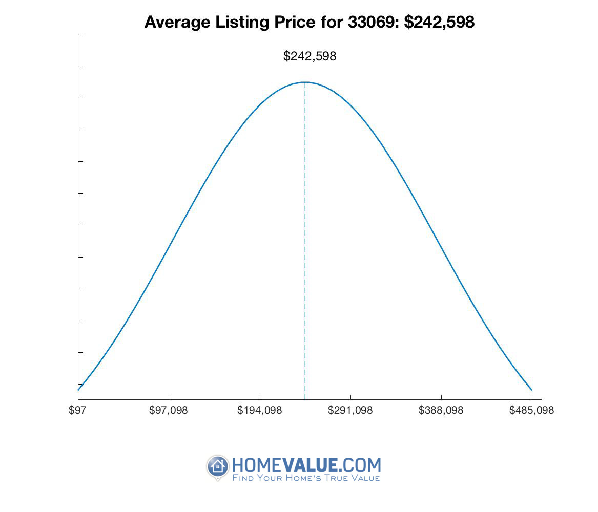 Average List Price 33069