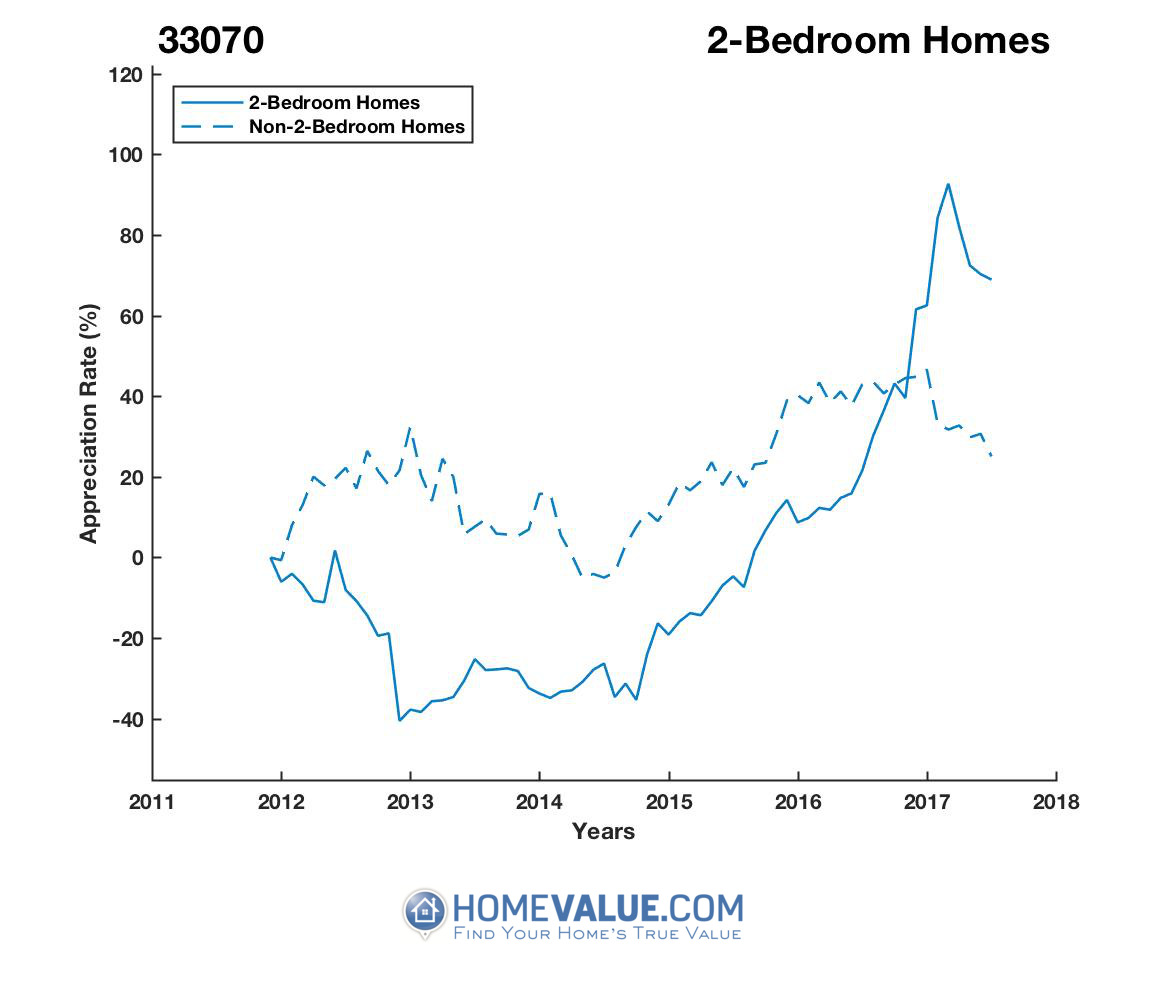2 Bedrooms Homes have appreciated 2.5x faster since 03/15/2013.