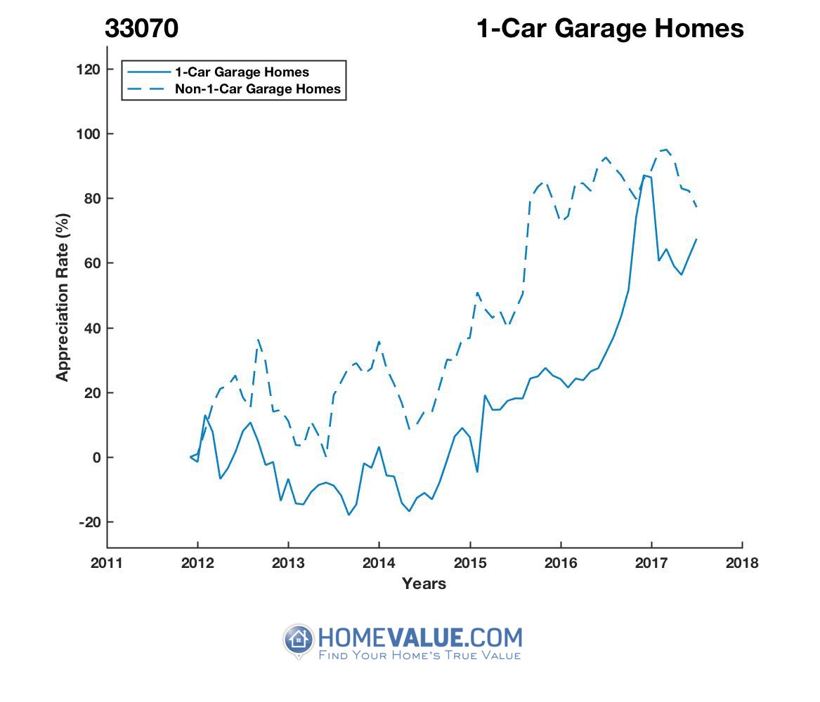 1 Car Garage Homes have appreciated 52% faster since 09/15/2013.