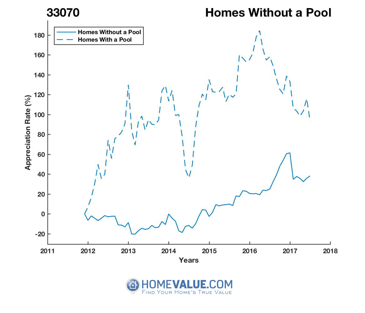 Homes Without A Pool Homes have appreciated 63% faster since 03/15/2014.