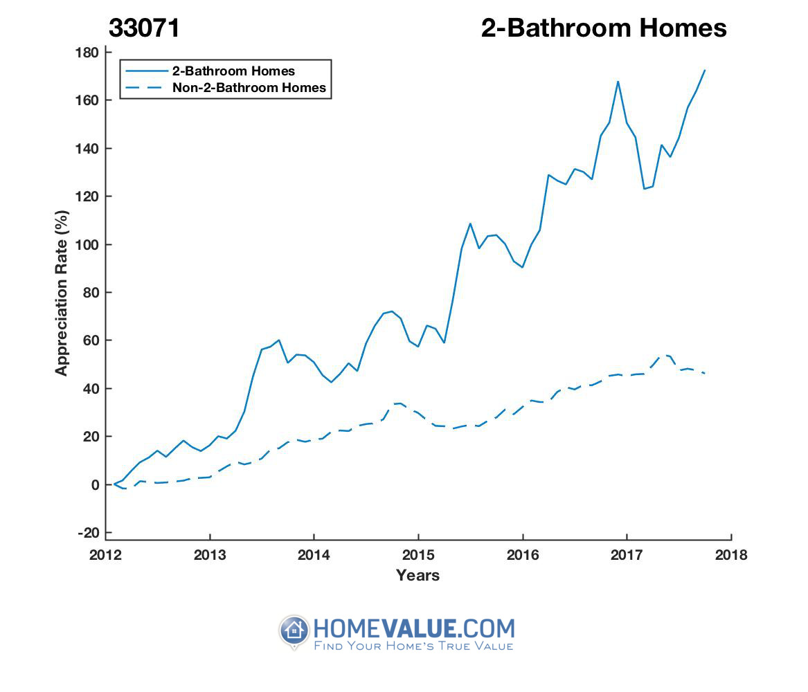 2 Bathrooms Homes have appreciated 2.1x faster since 03/15/2012.