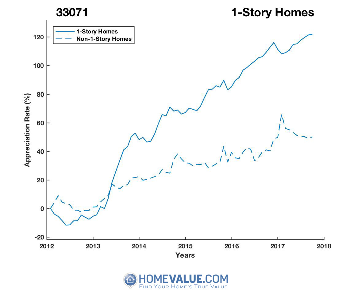 1 Story Homes have appreciated 97% faster since 03/15/2012.