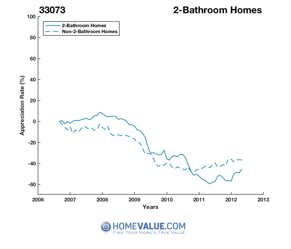2 Bathrooms Homes have appreciated 85% faster since 03/15/2012.