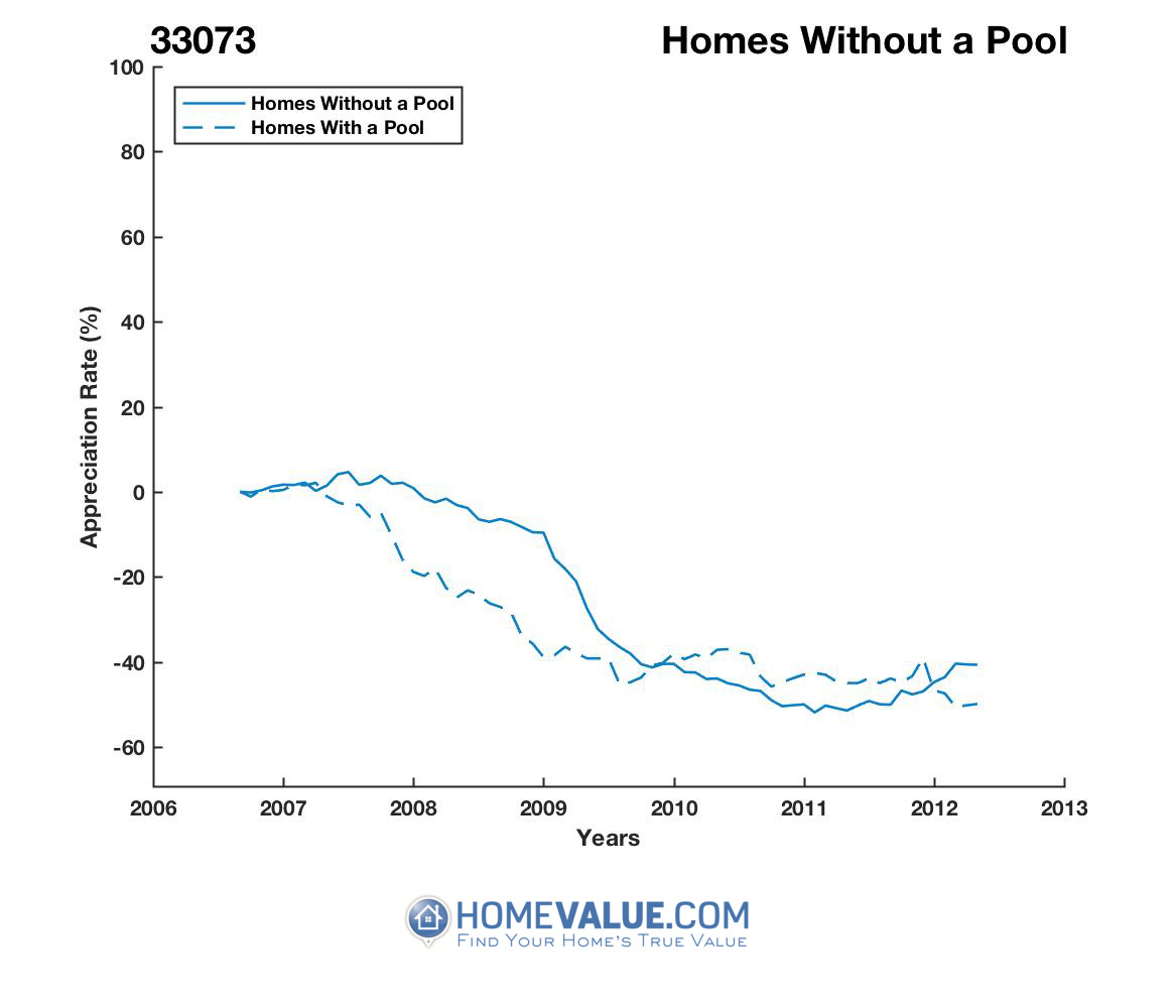 Homes Without A Pool Homes have appreciated 22% faster since 09/15/2012.