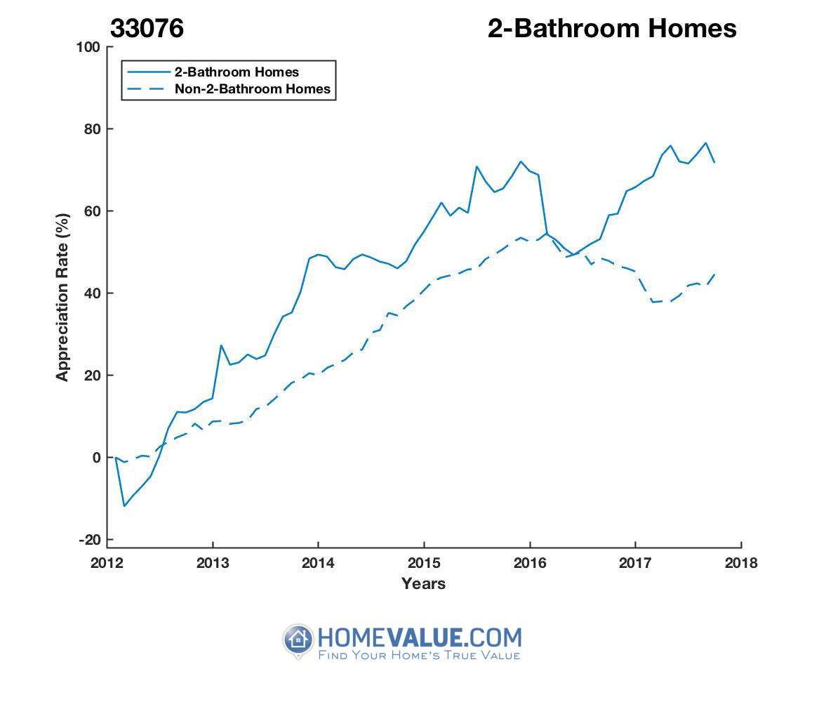 2 Bathrooms Homes have appreciated 44% faster since 03/15/2012.