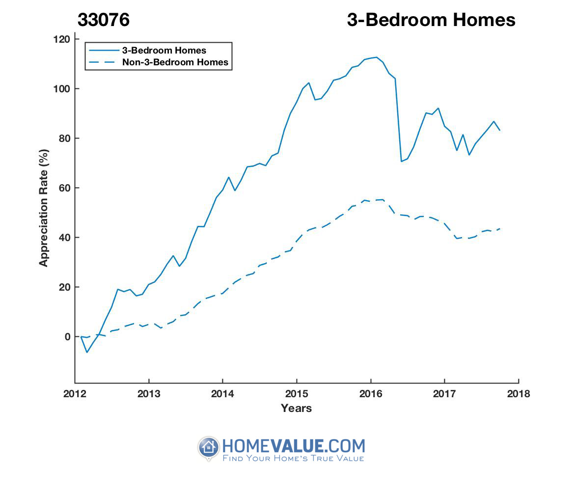 3 Bedrooms Homes have appreciated 45% faster since 03/15/2012.