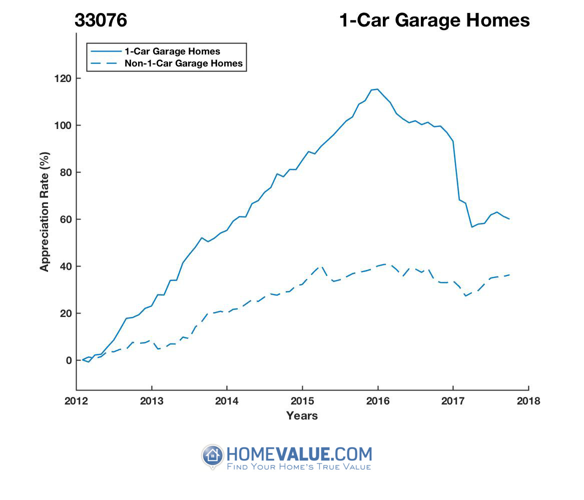 1 Car Garage Homes have appreciated 21% faster since 03/15/2012.