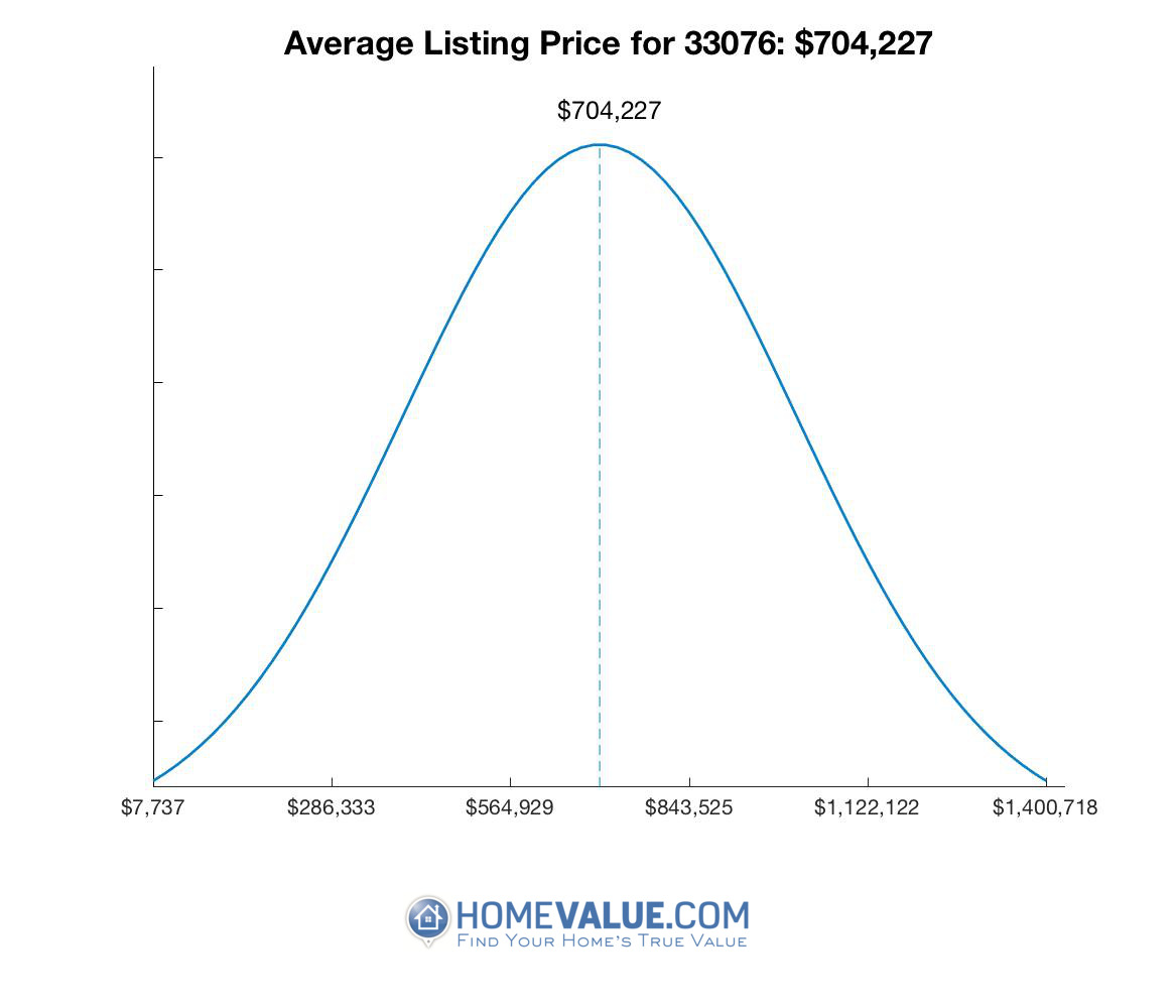 Average List Price 33076