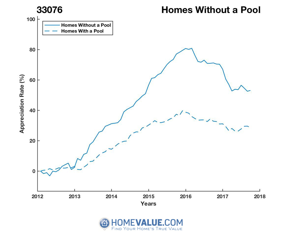 Homes Without A Pool Homes have appreciated 27% faster since 03/15/2012.