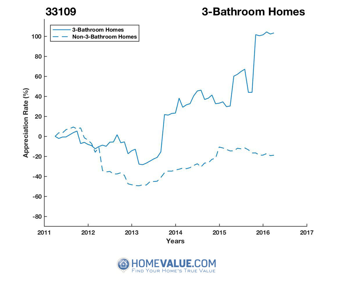 3 Bathrooms Homes have appreciated 99% faster since 03/15/2012.