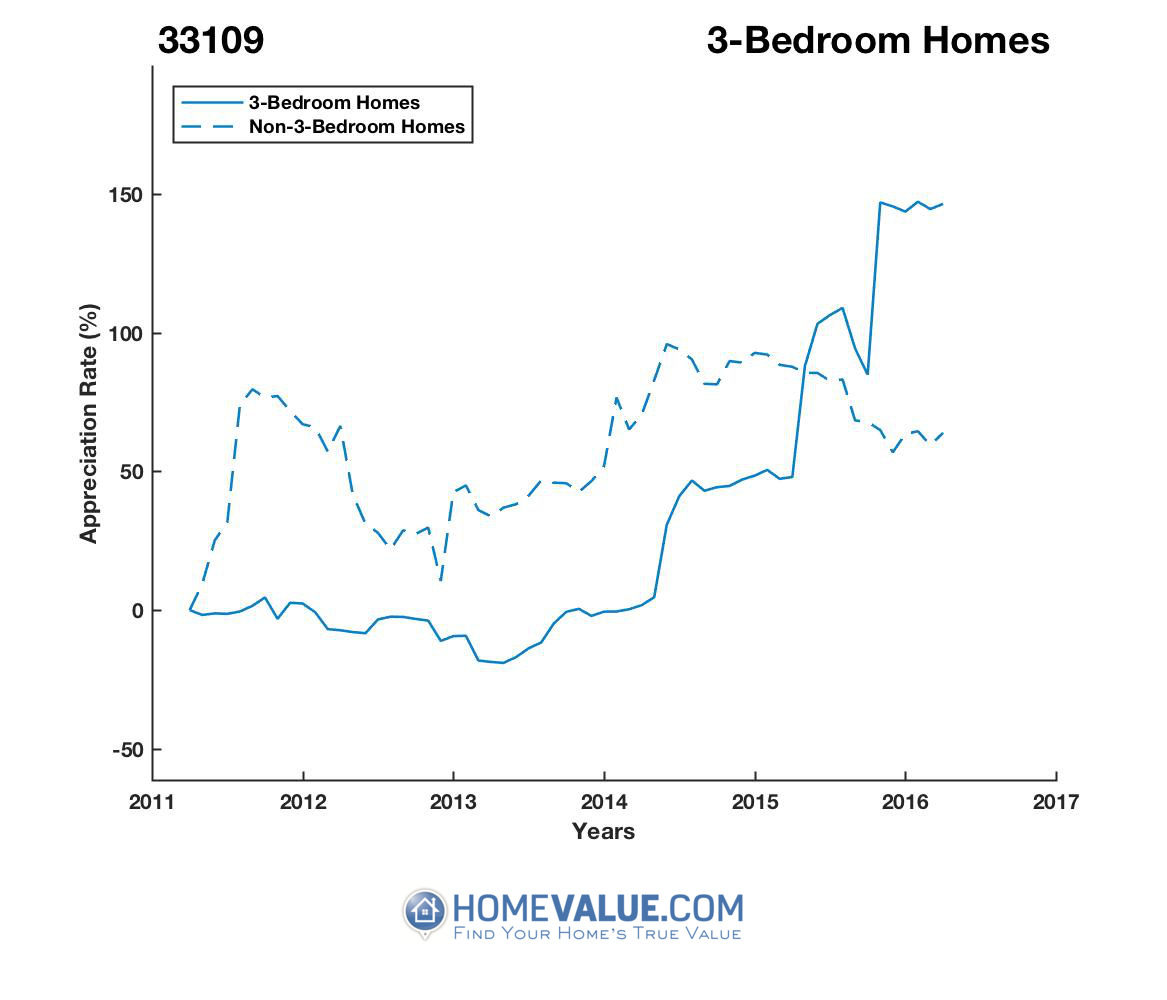 3 Bedrooms Homes have appreciated 2.2x faster since 03/15/2012.