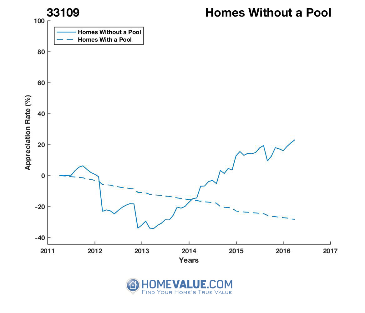 Homes Without A Pool Homes have appreciated 2.1x faster since 03/15/2013.