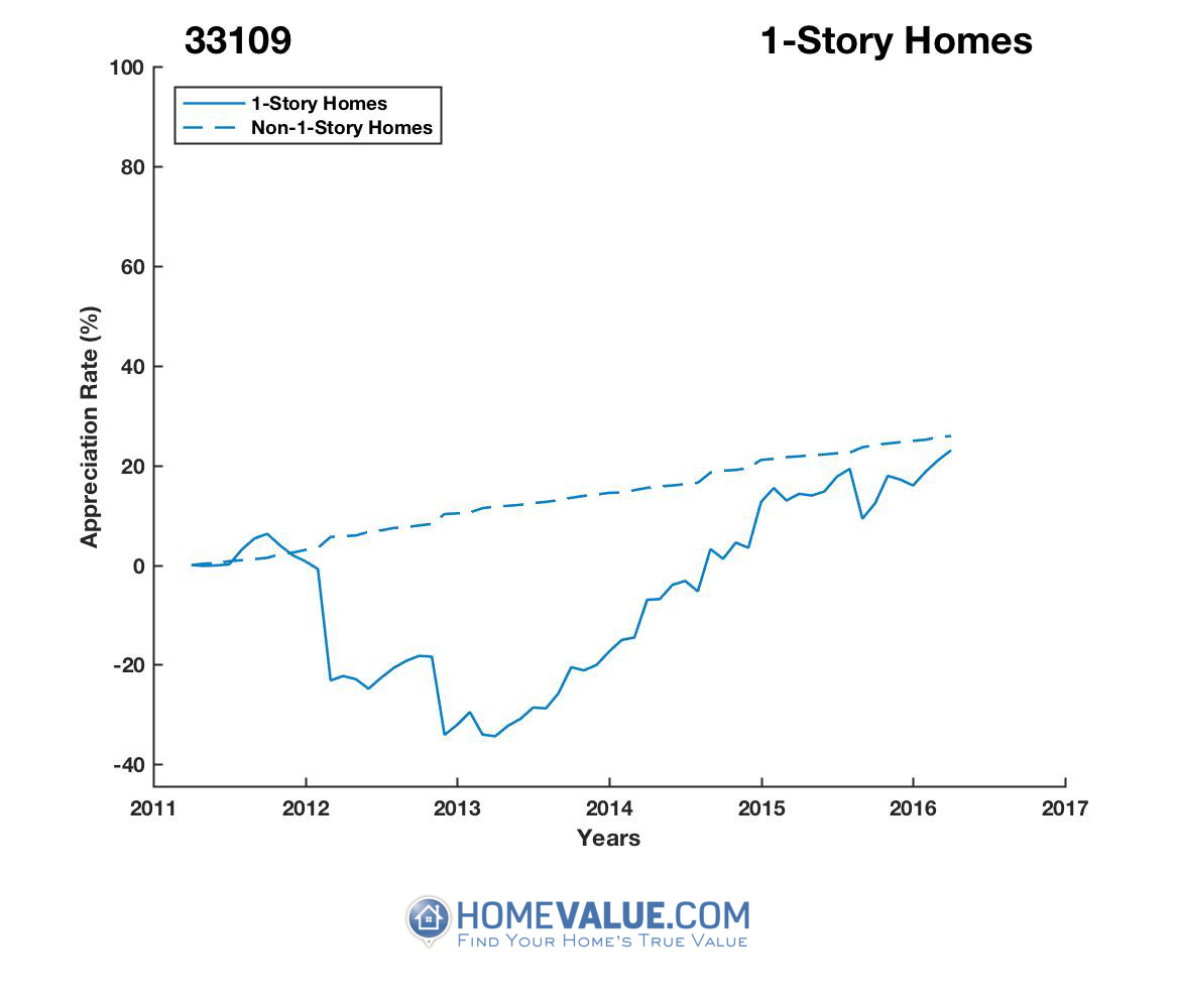 1 Story Homes have appreciated 57% faster since 03/15/2013.
