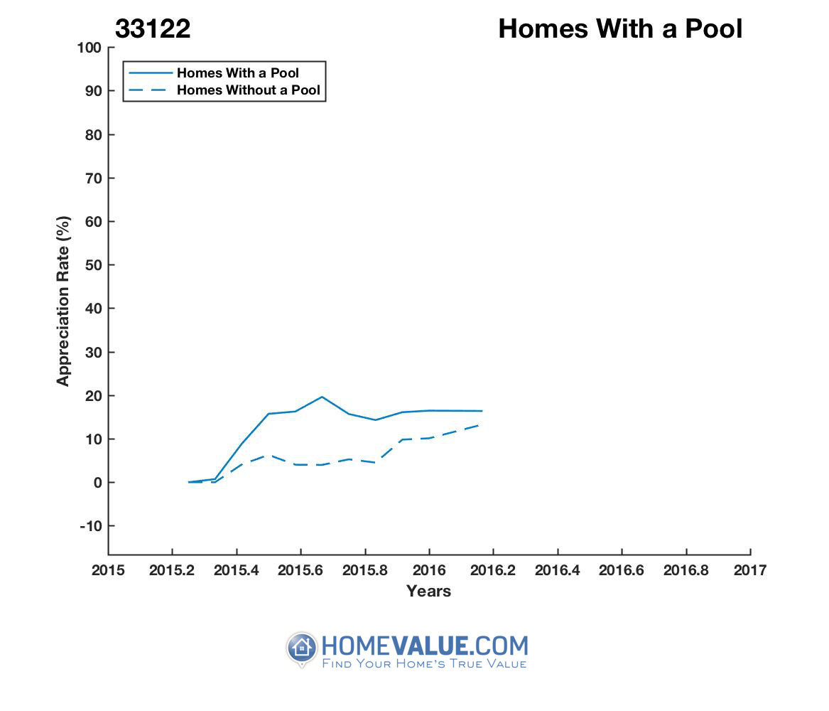 1 Homes With A Pool Homes have appreciated 3% faster since 05/15/2012.