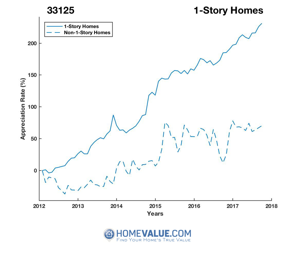 1 Story Homes have appreciated 2.5x faster since 03/15/2012.