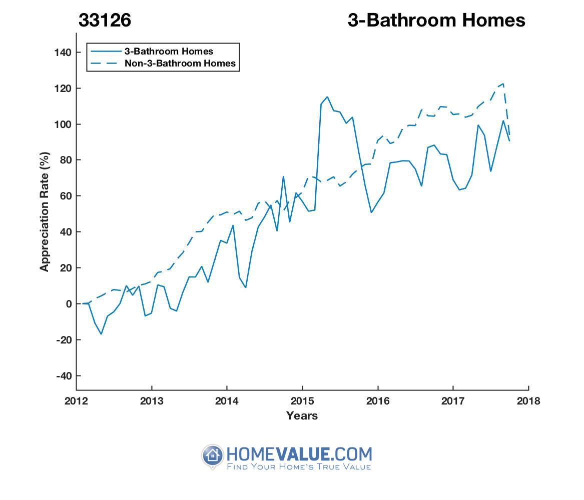 3 Bathrooms Homes have appreciated 43% faster since 03/15/2014.