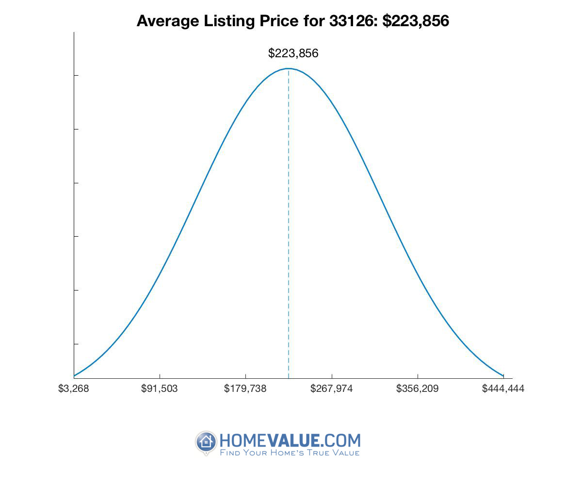 Average List Price 33126