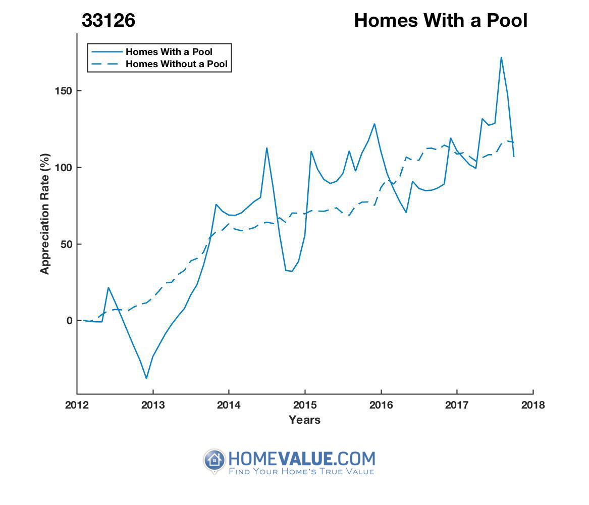 1 Homes With A Pool Homes have appreciated 49% faster since 09/15/2012.