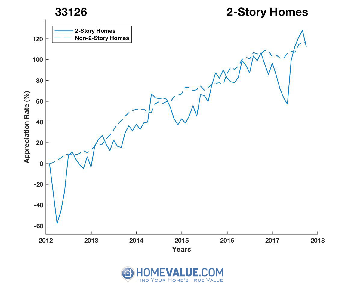 2 Stories Homes have appreciated 3.9x faster since 03/15/2012.