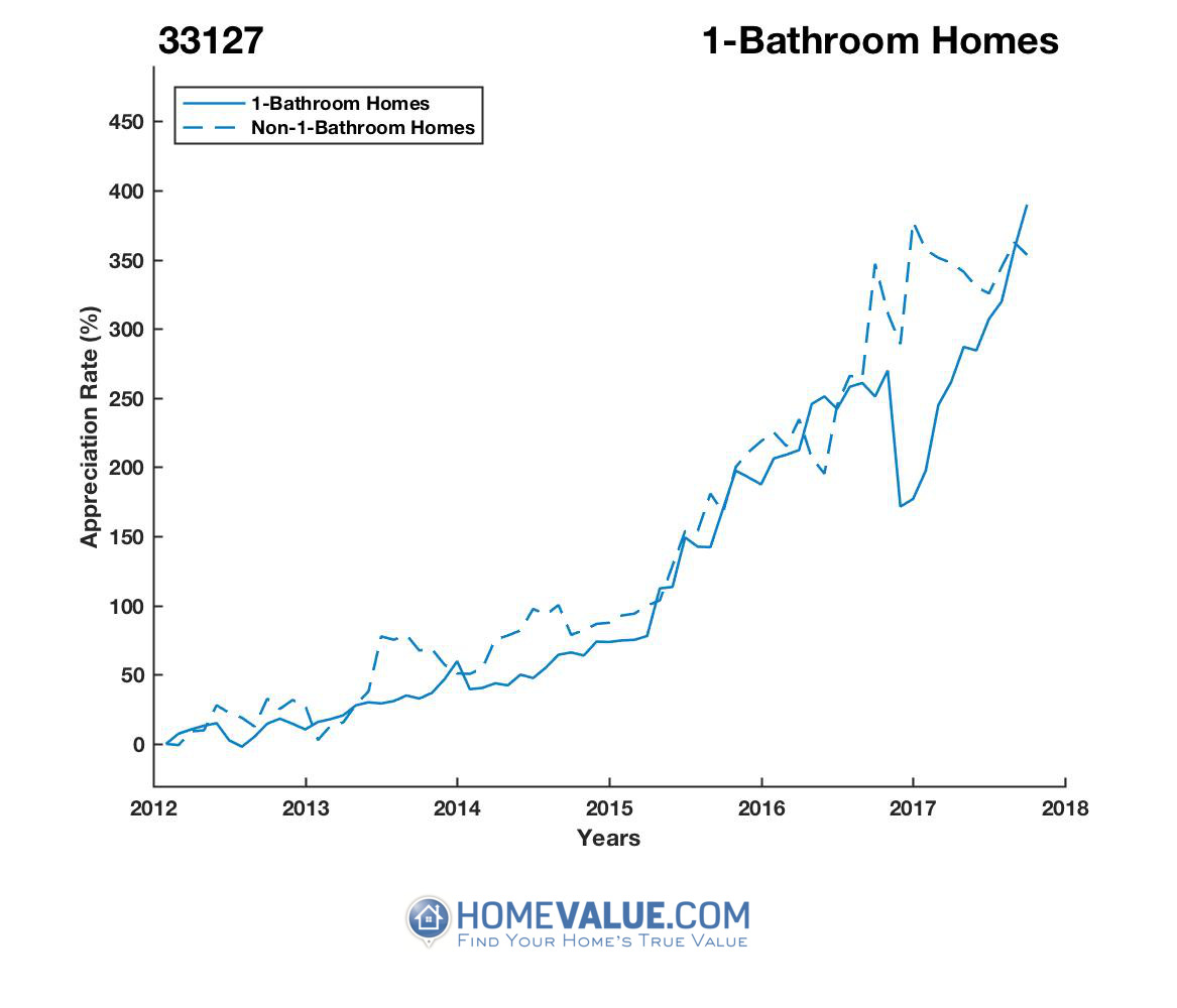 1 Bathroom Homes have appreciated 2.0x faster since 09/15/2013.