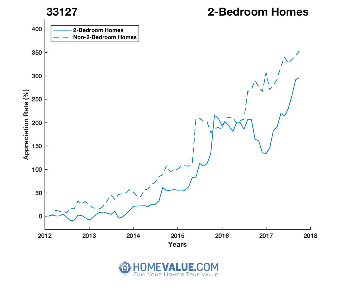 2 Bedrooms Homes have appreciated 99% faster since 09/15/2013.