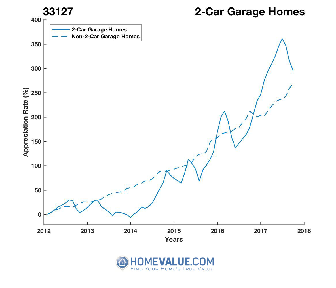 2 Car Garage Homes have appreciated 2.3x faster since 09/15/2013.