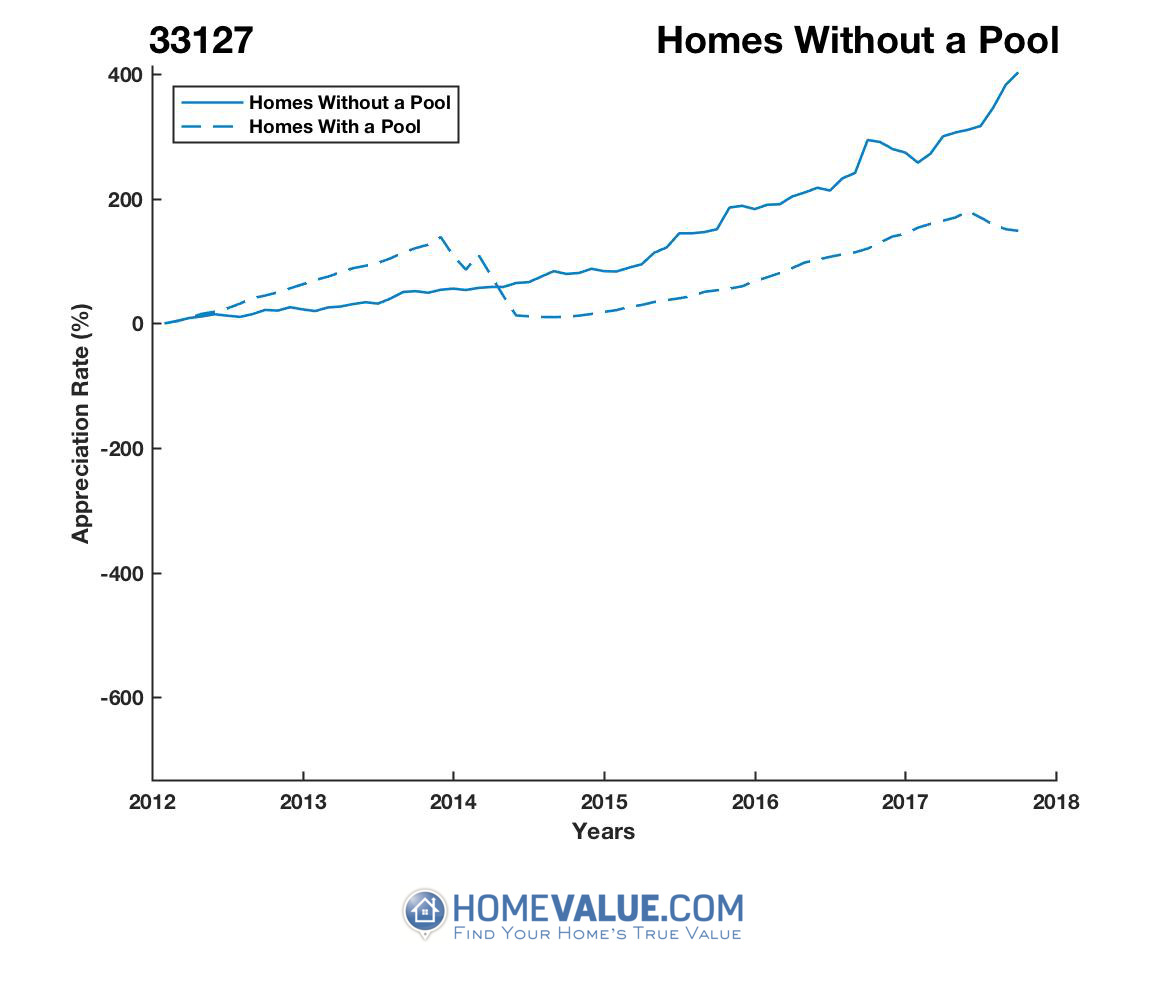 Homes Without A Pool Homes have appreciated 3.6x faster since 03/15/2013.