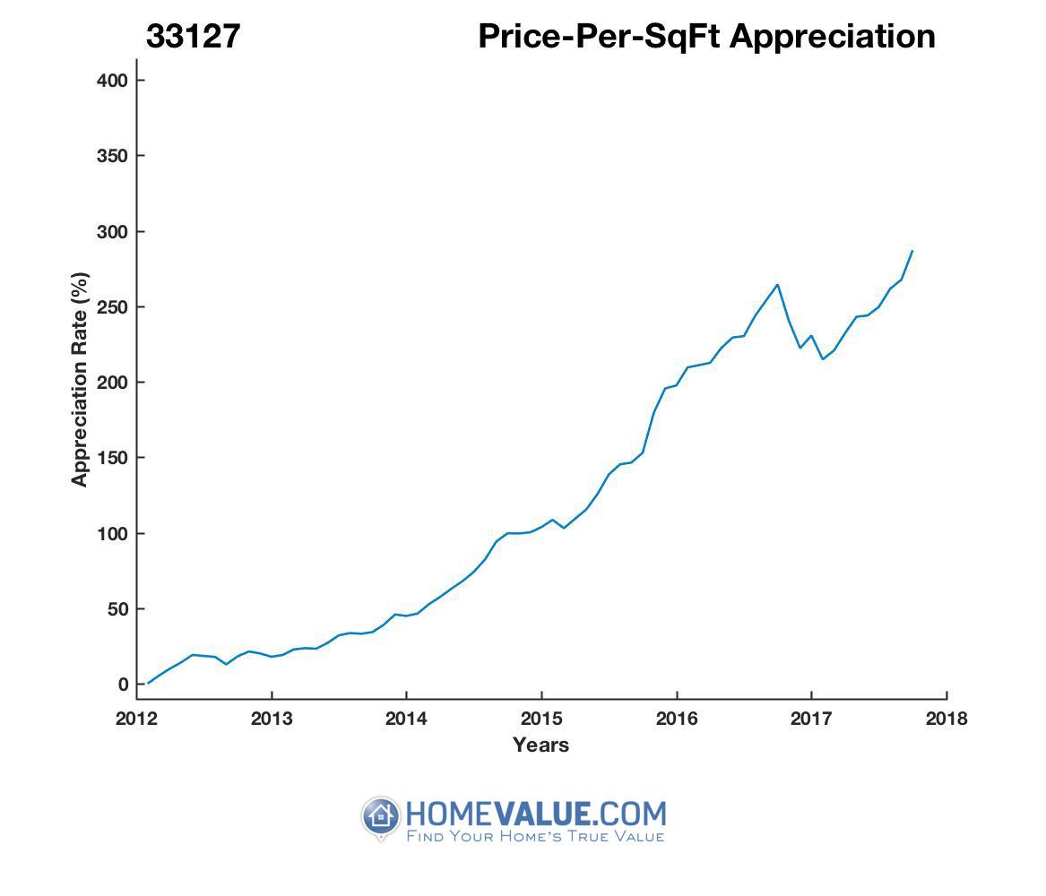 Average Price Per Sq.Ft. 33127