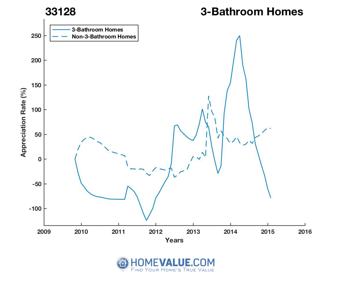 3 Bathrooms Homes have appreciated 5.8x faster since 03/15/2012.