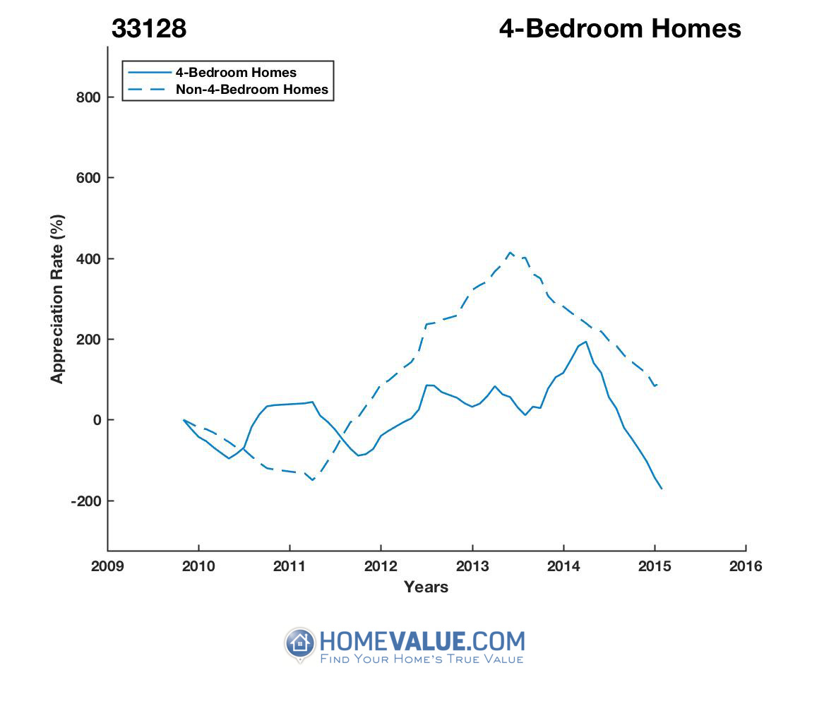 4 Bedrooms Homes have appreciated 5.8x faster since 03/15/2015.