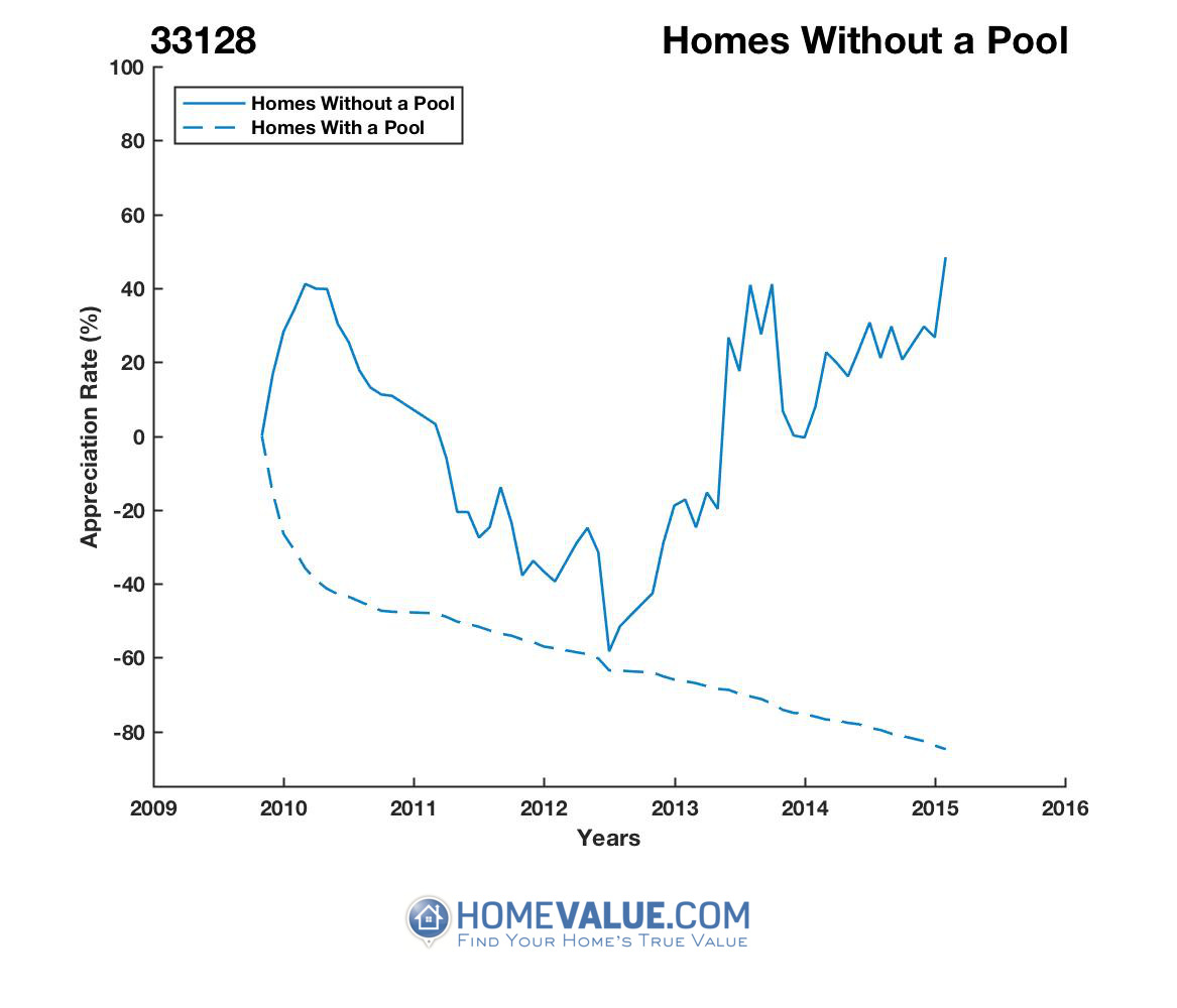 Homes Without A Pool Homes have appreciated 442.1x faster since 09/15/2016.