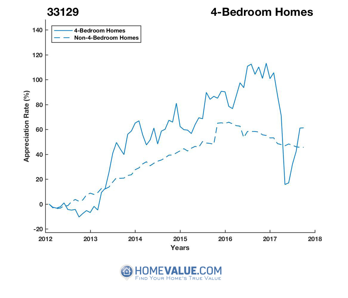 4 Bedrooms Homes have appreciated 38% faster since 09/15/2012.